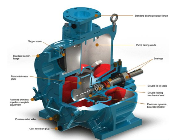 Overview of Centrifugal Monoblock Pumps