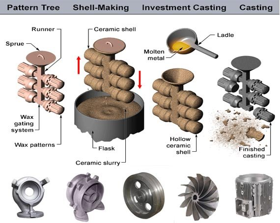 Discover The Ways Finding The Best Supplier & Exporters Of All Types Of Casting Spares