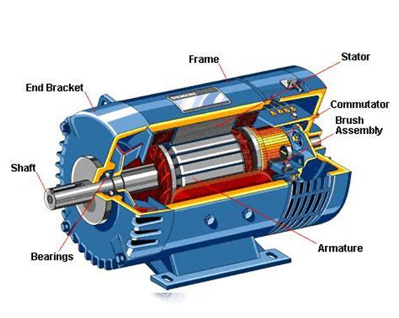 Globalization of the Market has Changed the Automobile Industries of Electric Motors