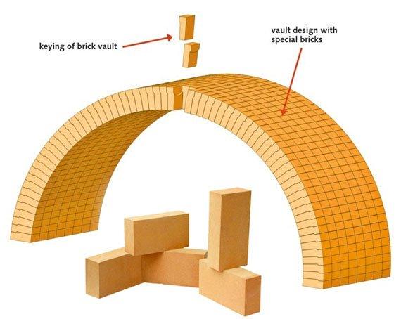 Fireclay & High Alumina Bricks Manufacturers, Suppliers | Imperial