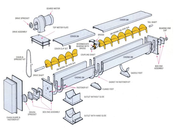 How to Get the Best Quality screw conveyors manufactures